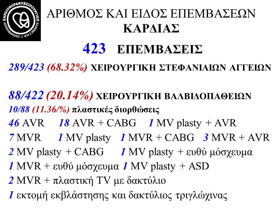 ΑΡΙΘΜΟΣ ΚΑΙ ΕΙΔΟΣ ΕΠΕΜΒΑΣΕΩΝ ΚΑΡΔΙΑΣ 422 ΕΠΕΜΒΑΣΕΙΣ 1 SVR + CABG 2 σύγκλιση ASD 1 αφαίρεση μυξώματος ΑΡ κόλπου 1 αφαίρεση μάζας ΔΕ κόλπου 1 σύγκλιση μετεμφραγματικής ρήξης μεσοκοιλιακού διαφράγματος 1 συρραφή ψευδοανευρύσματος ΑΡ κοιλίας 1 θωρακοκοιλιακό ανεύρυσμα 1 εκτομή στένωσης ισθμού αορτής – ευθύ μόσχευμα τελικοτελικά 1 εμβολεκτομή πνευμονικής αρτηρίας 1 ablation (σε επέμβαση MVR) 5 redo επεμβάσεις