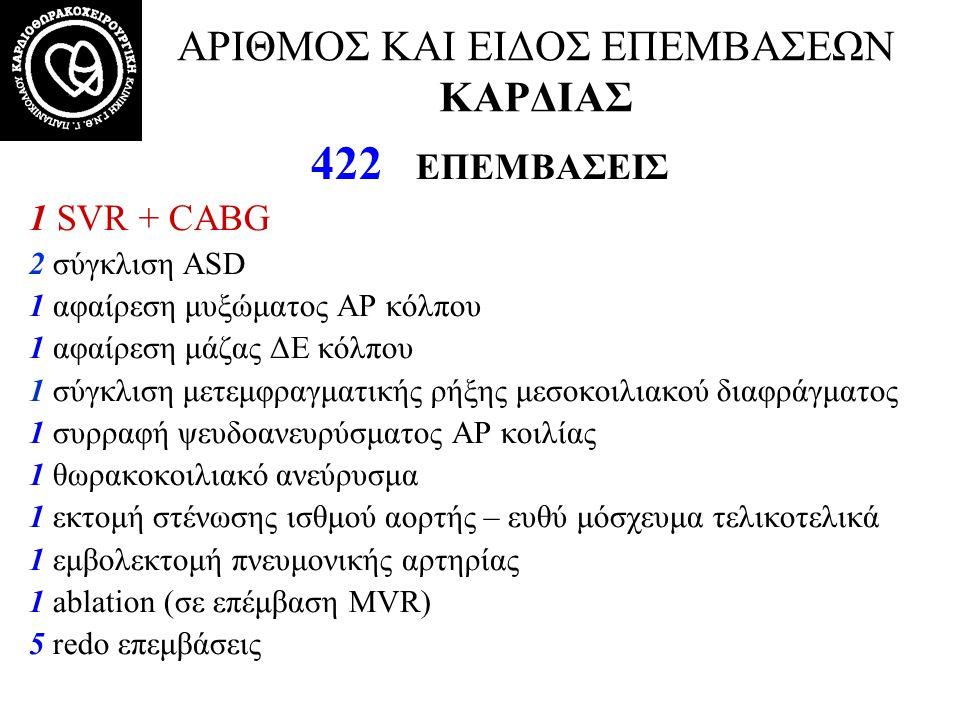 ΑΡΙΘΜΟΣ ΚΑΙ ΕΙΔΟΣ ΕΠΕΜΒΑΣΕΩΝ ΚΑΡΔΙΑΣ 41/422 (9.71%) ΜΕΓΑΛΕΣ ΕΠΕΜΒΑΣΕΙΣ ΣΤΗΝ ΑΟΡΤΗ 16 Bentall 5 Bentall + CABG 11 Αντικατάσταση ανιούσης αορτής με ευθύ μόσχευμα 4 Αντικατάσταση ανιούσης με ευθύ μόσχευμα + CABG 1 AVR + Αντικατάσταση ανιούσης με ευθύ μόσχευμα + CABG 1 AVR + Αντικατάσταση ανιούσης με ευθύ μόσχευμα 1 Yacoub remodeling + MVR + CABG