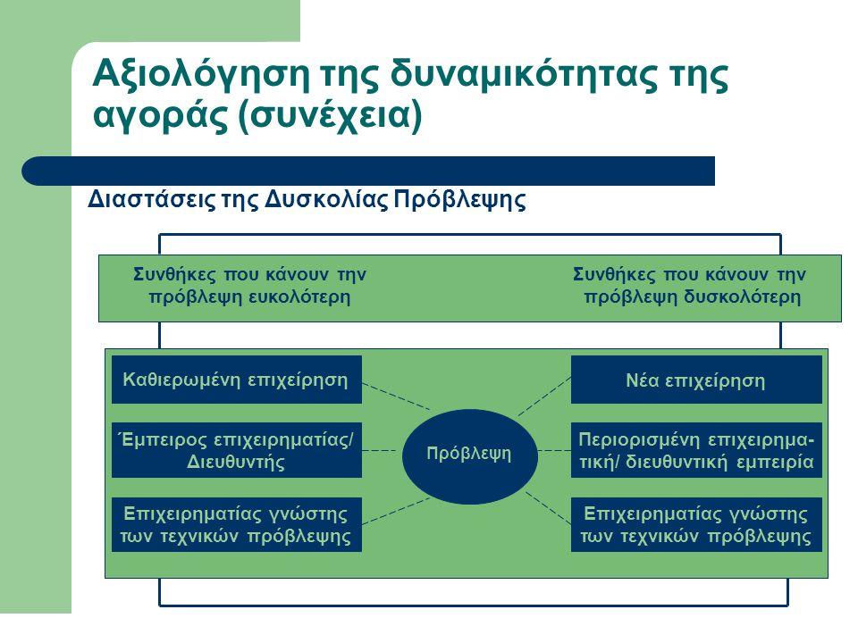 Αξιολόγηση της δυναμικότητας της αγοράς (συνέχεια) Διαστάσεις της Δυσκολίας Πρόβλεψης Καθιερωμένη επιχείρηση Έμπειρος επιχειρηματίας/ Διευθυντής Επιχε