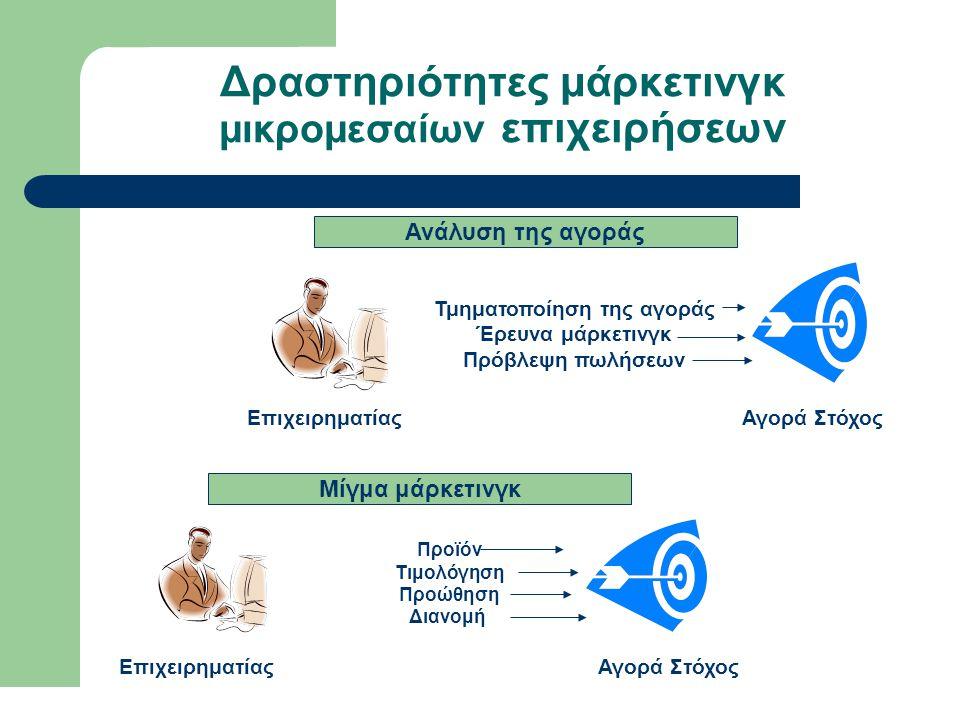 Δραστηριότητες μάρκετινγκ μικρομεσαίων επιχειρήσεων Επιχειρηματίας Τμηματοποίηση της αγοράς Έρευνα μάρκετινγκ Πρόβλεψη πωλήσεων Αγορά Στόχος Ανάλυση τ