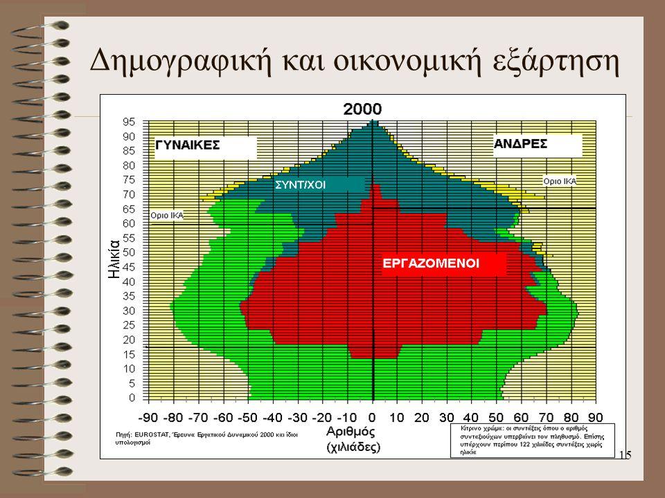 Δημογραφική και οικονομική εξάρτηση 15