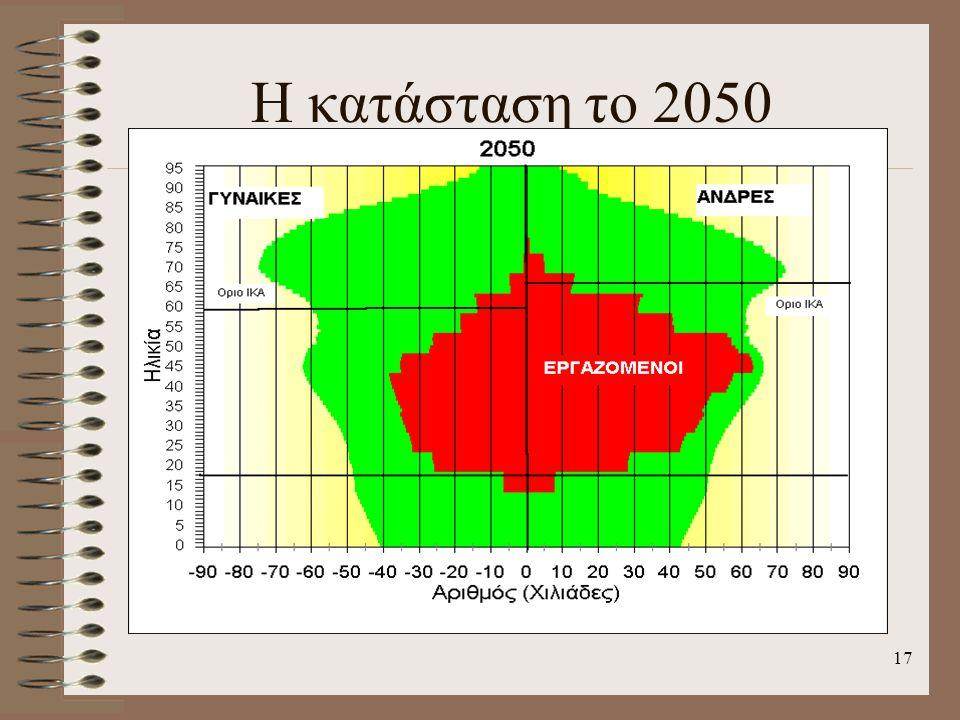 Η κατάσταση το 2050 17