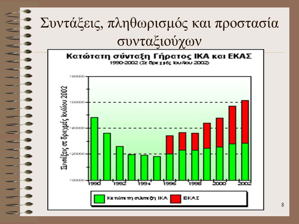 Συντάξεις, πληθωρισμός και προστασία συνταξιούχων 8