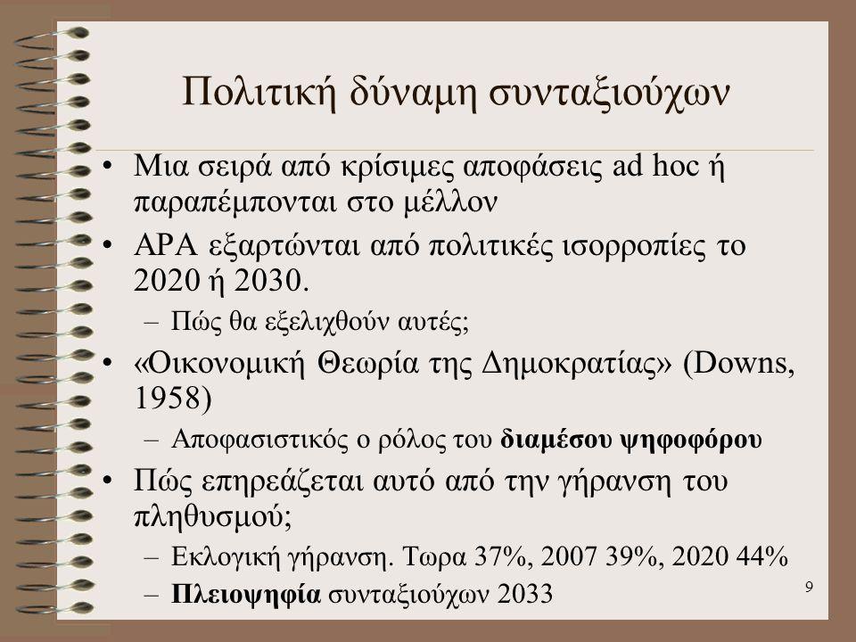 Πολιτική δύναμη συνταξιούχων •Μια σειρά από κρίσιμες αποφάσεις ad hoc ή παραπέμπονται στο μέλλον •ΑΡΑ εξαρτώνται από πολιτικές ισορροπίες το 2020 ή 20