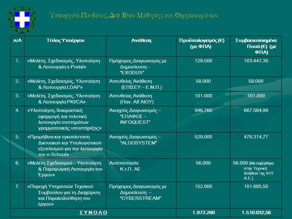 Υπουργείο Παιδείας, Δια Βίου Μάθησης και Θρησκευμάτων Α/ ΑΤίτλος ΥποέργουΑνάθεσηΠροϋπολογισμός (€) (με ΦΠΑ) Συμβασιοποιημένα Ποσά (€) (με ΦΠΑ) 1.«Μελέ