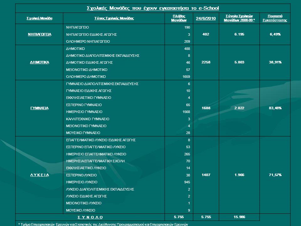 Σχολικές Μονάδες που έχουν εγκαταστήσει το e-School Σχολική ΜονάδαΤύπος Σχολικής Μονάδας Πλήθος Μονάδων 24/6/2010 Σύνολο Σχολικών Μονάδων 2008-09 * Ποσοστά Εγκατάστασης ΝΗΠΙΑΓΩΓΕΙΑ ΝΗΠΙΑΓΩΓΕΙΟ190 4026.1956,49% ΝΗΠΙΑΓΩΓΕΙΟ ΕΙΔΙΚΗΣ ΑΓΩΓΗΣ3 ΟΛΟΗΜΕΡΟ ΝΗΠΙΑΓΩΓΕΙΟ209 ΔΗΜΟΤΙΚΑ ΔΗΜΟΤΙΚΟ488 22585.80338,91% ΔΗΜΟΤΙΚΟ ΔΙΑΠΟΛΙΤΙΣΜΙΚΗΣ ΕΚΠΑΙΔΕΥΣΗΣ8 ΔΗΜΟΤΙΚΟ ΕΙΔΙΚΗΣ ΑΓΩΓΗΣ46 ΜΕΙΟΝΟΤΙΚΟ ΔΗΜΟΤΙΚΟ57 ΟΛΟΗΜΕΡΟ ΔΗΜΟΤΙΚΟ1659 ΓΥΜΝΑΣΙΑ ΓΥΜΝΑΣΙΟ ΔΙΑΠΟΛΙΤΙΣΜΙΚΗΣ ΕΚΠΑΙΔΕΥΣΗΣ6 16882.02283,48% ΓΥΜΝΑΣΙΟ ΕΙΔΙΚΗΣ ΑΓΩΓΗΣ10 ΕΚΚΛΗΣΙΑΣΤΙΚΟ ΓΥΜΝΑΣΙΟ4 ΕΣΠΕΡΙΝΟ ΓΥΜΝΑΣΙΟ65 ΗΜΕΡΗΣΙΟ ΓΥΜΝΑΣΙΟ1568 ΚΑΛΛΙΤΕΧΝΙΚΟ ΓΥΜΝΑΣΙΟ3 ΜΕΙΟΝΟΤΙΚΟ ΓΥΜΝΑΣΙΟ4 ΜΟΥΣΙΚΟ ΓΥΜΝΑΣΙΟ28 Λ Υ Κ Ε Ι Α ΕΠΑΓΓΕΛΜΑΤΙΚΟ ΛΥΚΕΙΟ ΕΙΔΙΚΗΣ ΑΓΩΓΗΣ8 14071.96671,57% ΕΣΠΕΡΙΝΟ ΕΠΑΓΓΕΛΜΑΤΙΚΟ ΛΥΚΕΙΟ53 ΗΜΕΡΗΣΙΟ ΕΠΑΓΓΕΛΜΑΤΙΚΟ ΛΥΚΕΙΟ265 ΗΜΕΡΗΣΙΑ ΕΠΑΓΓΕΛΜΑΤΙΚΗ ΣΧΟΛΗ70 ΕΚΚΛΗΣΙΑΣΤΙΚΟ ΛΥΚΕΙΟ14 ΕΣΠΕΡΙΝΟ ΛΥΚΕΙΟ38 ΗΜΕΡΗΣΙΟ ΛΥΚΕΙΟ945 ΛΥΚΕΙΟ ΔΙΑΠΟΛΙΤΙΣΜΙΚΗΣ ΕΚΠΑΙΔΕΥΣΗΣ2 ΛΥΚΕΙΟ ΕΙΔΙΚΗΣ ΑΓΩΓΗΣ2 ΜΕΙΟΝΟΤΙΚΟ ΛΥΚΕΙΟ1 ΜΟΥΣΙΚΟ ΛΥΚΕΙΟ9 Σ Υ Ν Ο Λ Ο 5.755 15.986 * Τμήμα Επιχειρησιακών Ερευνών και Στατιστικής της Διεύθυνσης Προγραμματισμού και Επιχειρησιακών Ερευνών