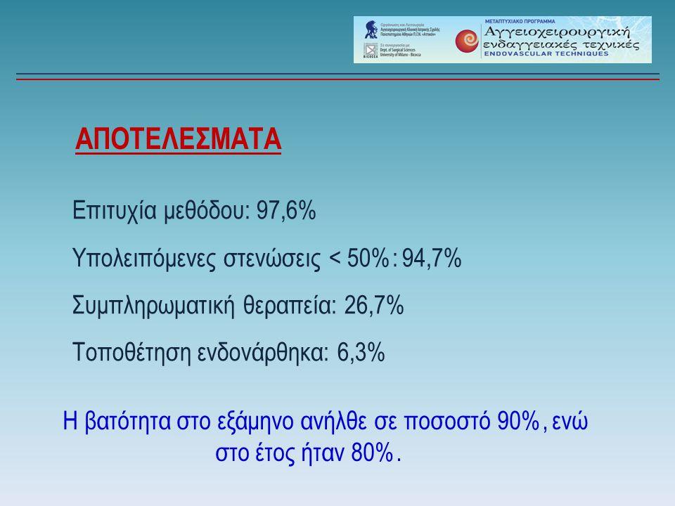 ΑΠΟΤΕΛΕΣΜΑΤΑ Επιτυχία μεθόδου: 97,6% Υπολειπόμενες στενώσεις < 50%: 94,7% Συμπληρωματική θεραπεία: 26,7% Τοποθέτηση ενδονάρθηκα: 6,3% Η βατότητα στο ε