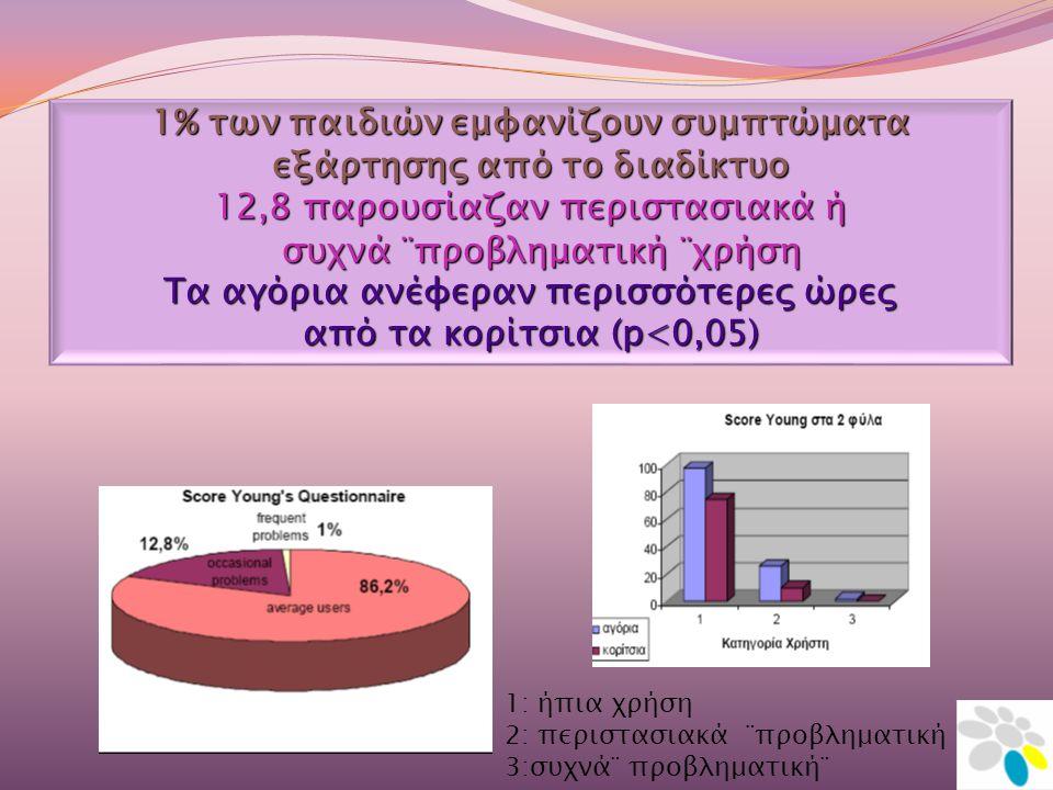 1% των παιδιών εμφανίζουν συμπτώματα εξάρτησης από το διαδίκτυο 12,8 παρουσίαζαν περιστασιακά ή συχνά ¨προβληματική ¨χρήση συχνά ¨προβληματική ¨χρήση Τα αγόρια ανέφεραν περισσότερες ώρες από τα κορίτσια (p<0,05) 1: ήπια χρήση 2: περιστασιακά ¨προβληματική 3:συχνά¨ προβληματική¨