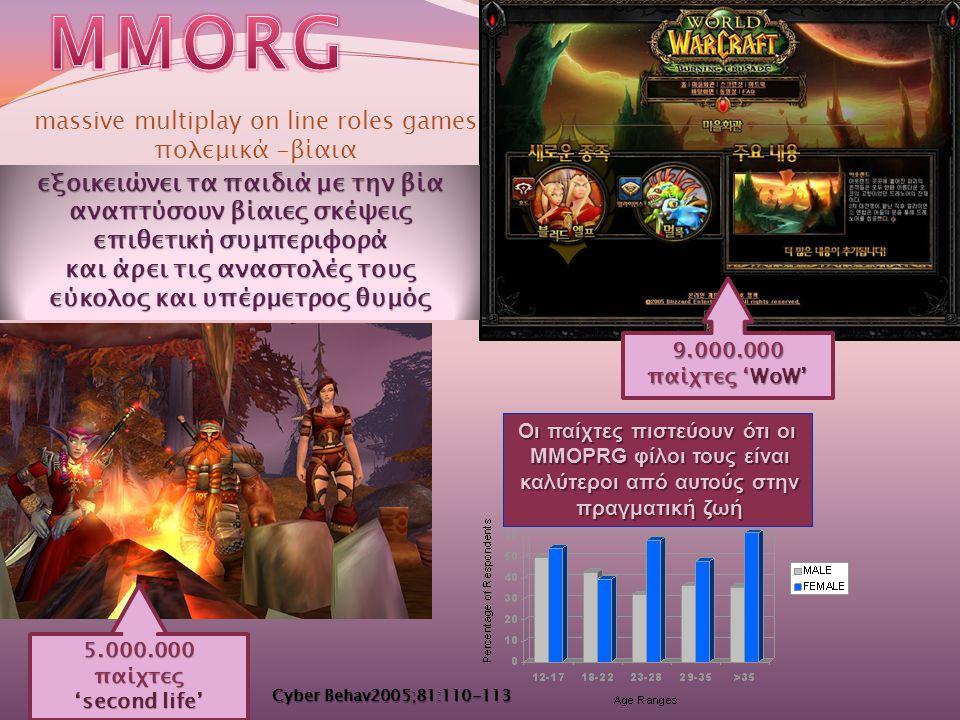 9.000.000 παίχτες 'WoW' massive multiplay on line roles games πολεμικά -βίαια 5.000.000παίχτες 'second life' Οι παίχτες πιστεύουν ότι οι MMOPRG φίλοι τους είναι MMOPRG φίλοι τους είναι καλύτεροι από αυτούς στην καλύτεροι από αυτούς στην πραγματική ζωή πραγματική ζωή εξοικειώνει τα παιδιά με την βία αναπτύσουν βίαιες σκέψεις επιθετική συμπεριφορά και άρει τις αναστολές τους εύκολος και υπέρμετρος θυμός Cyber Behav2005;81:110-113