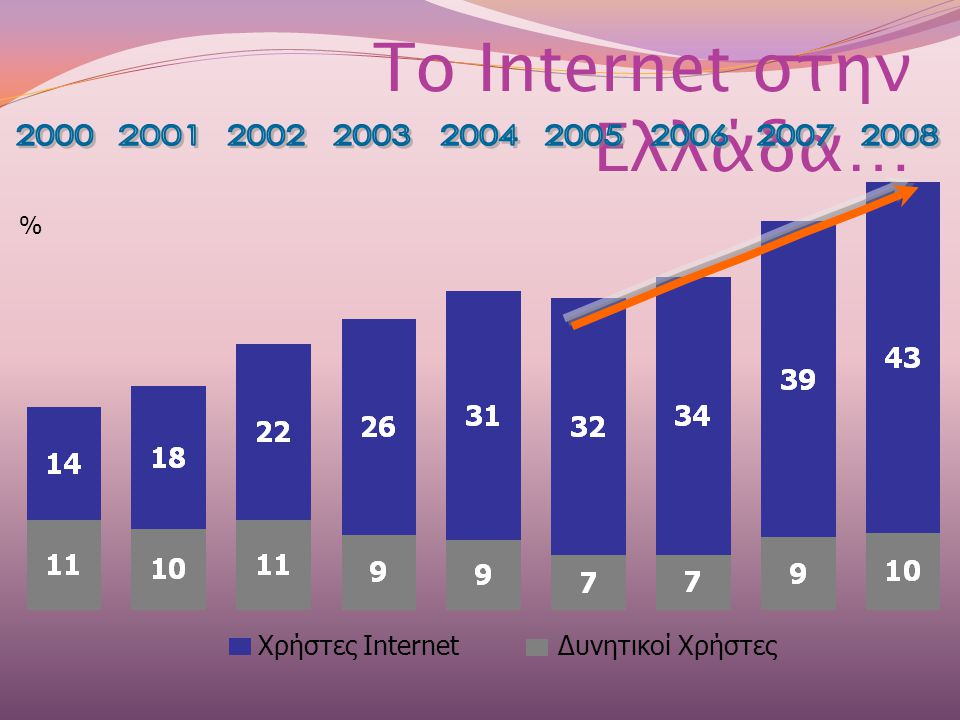 Το Internet στην Ελλάδα… % Χρήστες InternetΔυνητικοί Χρήστες