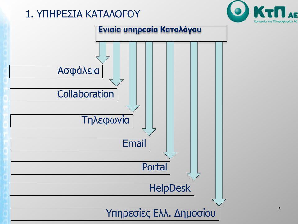 3 1. ΥΠΗΡΕΣΙΑ ΚΑΤΑΛΟΓΟΥ Collaboration Ενιαία υπηρεσία Καταλόγου Ασφάλεια Τηλεφωνία Email Portal HelpDesk Υπηρεσίες Ελλ. Δημοσίου