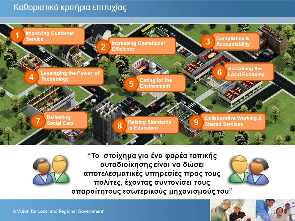 Καθοριστικά κριτήρια επιτυχίας To στοίχημα για ένα φορέα τοπικής αυτοδιοίκησης είναι να δώσει αποτελεσματικές υπηρεσίες προς τους πολίτες, έχοντας συντονίσει τους απαραίτητους εσωτερικούς μηχανισμούς του Improving Customer Service 1 Increasing Operational Efficiency 2 Compliance & Accountability 3 Leveraging the Power of Technology 4 Caring for the Environment 5 Sustaining the Local Economy 6 Delivering Social Care 7 Raising Standards in Education 8 Collaborative Working & Shared Services 9