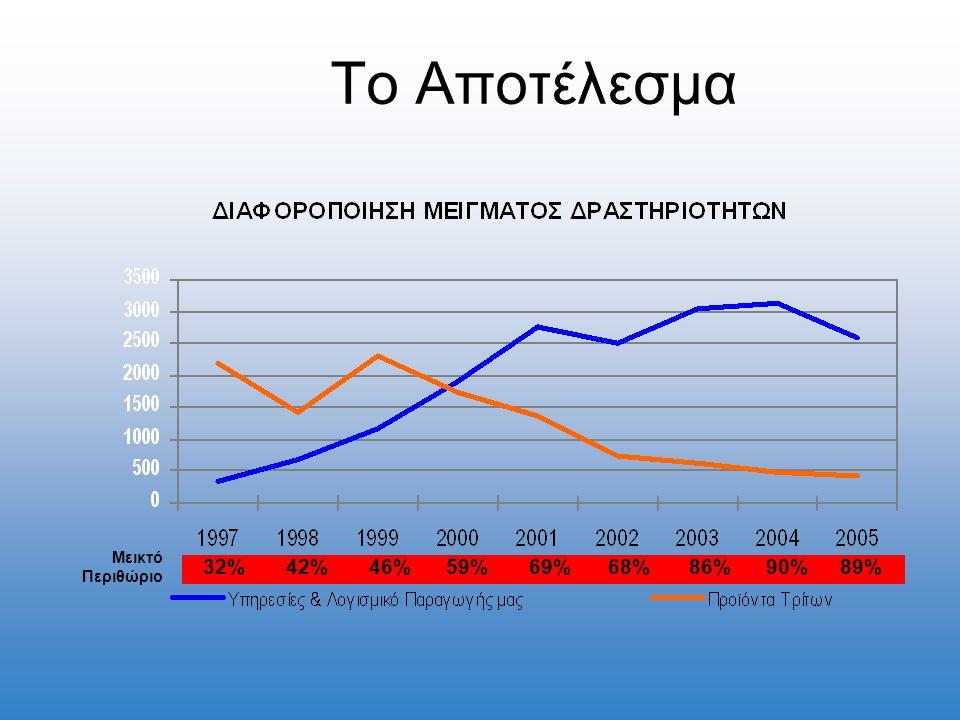 Το Αποτέλεσμα 32%42%46%59%69% 68%86%90% 89% Μεικτό Περιθώριο