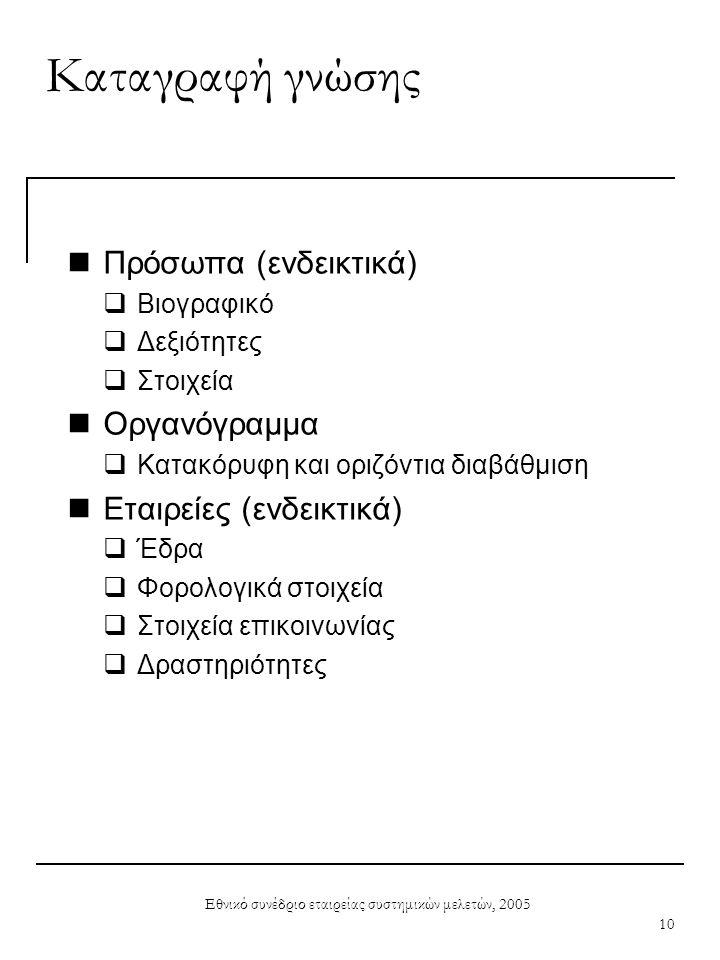Εθνικό συνέδριο εταιρείας συστημικών μελετών, 2005 10 Καταγραφή γνώσης  Πρόσωπα (ενδεικτικά)  Βιογραφικό  Δεξιότητες  Στοιχεία  Οργανόγραμμα  Κα