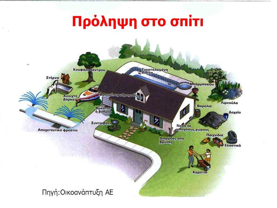 Πρόληψη στο σπίτι Πηγή:Οικοανάπτυξη ΑΕ