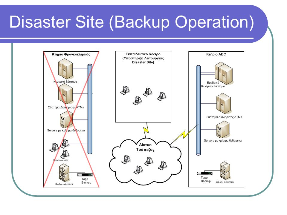 Disaster Site (Backup Operation)