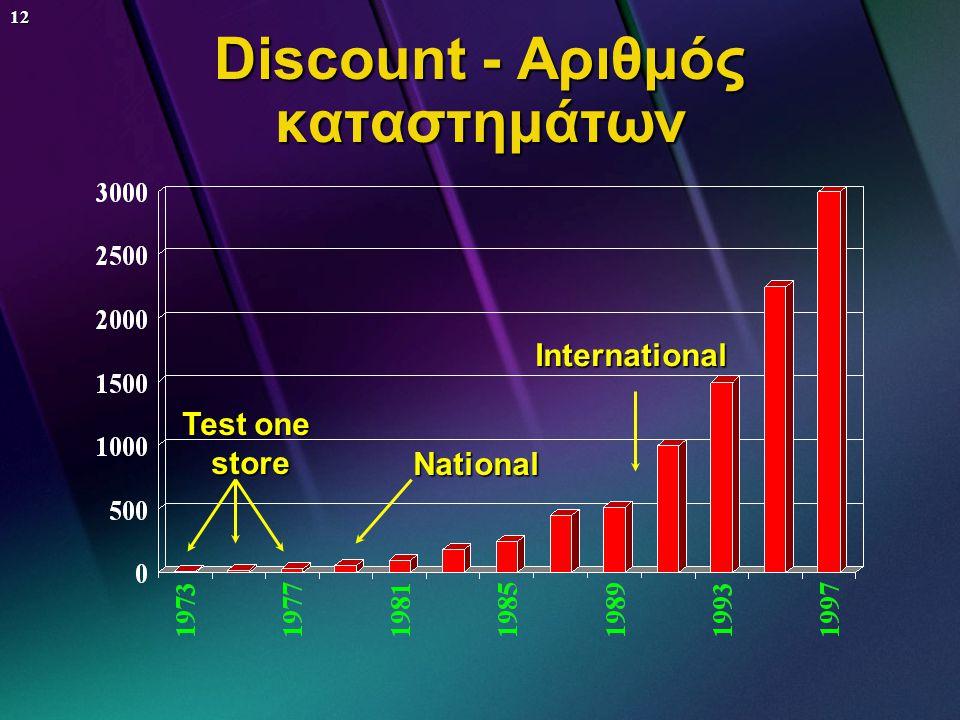 11 Discount: Lidl ΧΩΡΑ ΗΜΕΡΟΜΗΝΙΑ ΕΙΣΟΔΟΥ ΑΡ. ΚΑΤ/ΤΩΝ Γερμανία1980 1700 Γαλλία1989660 Ιταλία1992230 Ισπανία1993160 Αγγλία1994128 Βέλγιο1995 45 Πορτογα