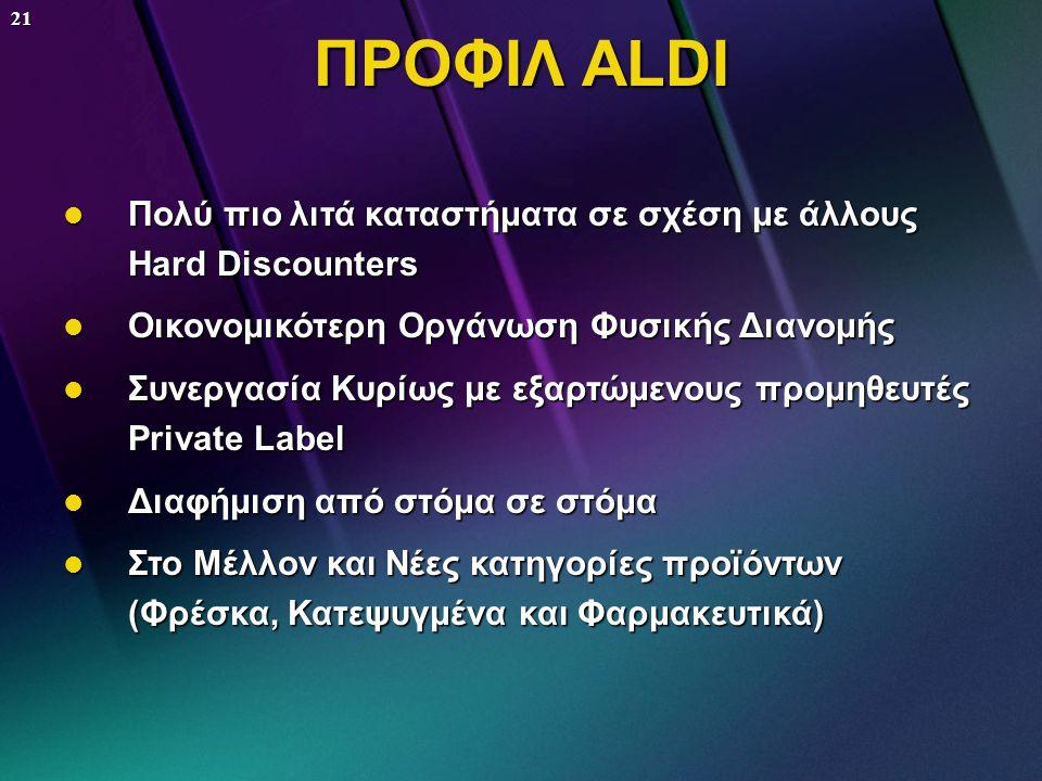 20 ΠΡΟΦΙΛ ALDI  Καταστήματα σε κεντρικότερα σημεία με περισσότερους κατοίκους  Αποκλειστικά προϊόντα Private Labels  Μεικτό κέρδος 12%  Καθαρό κέρ