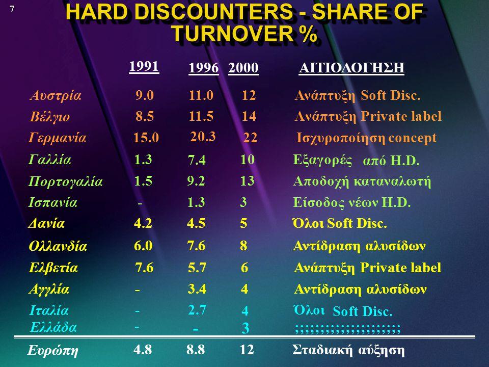 27 ΤΙ ΠΕΤΥΧΑΙΝΟΥΝ  Πωλήσεις σε χαμηλές τιμές έχοντας το ίδιο κέρδος με άλλα formats  Πίεση στα κέρδη άλλων formats  Μεγαλύτερο μερίδιο προιόντων τους στις κατηγορίες από το συνολικό μερίδιο τους στην αγορά  Απόδοση της επένδυσης δύο φορές μεγαλύτερη από τα άλλα formats