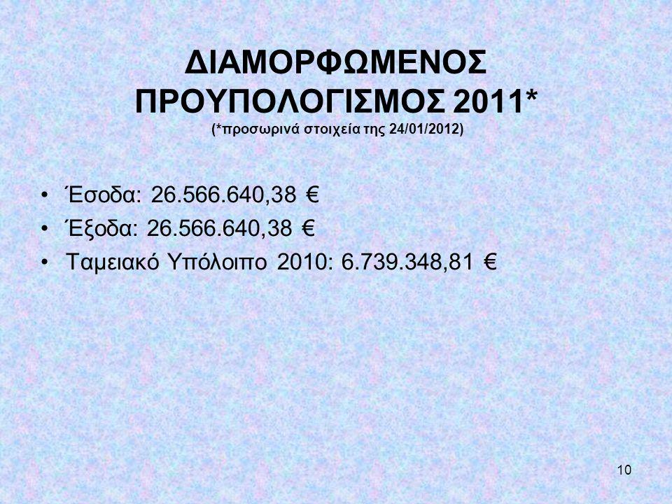 10 ΔΙΑΜΟΡΦΩΜΕΝΟΣ ΠΡΟΥΠΟΛΟΓΙΣΜΟΣ 2011* (*προσωρινά στοιχεία της 24/01/2012) •Έσοδα: 26.566.640,38 € •Έξοδα: 26.566.640,38 € •Ταμειακό Υπόλοιπο 2010: 6.