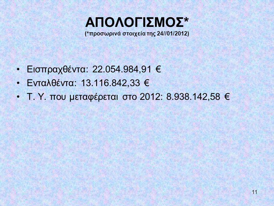 11 ΑΠΟΛΟΓΙΣΜΟΣ* (*προσωρινά στοιχεία της 24//01/2012) •Εισπραχθέντα: 22.054.984,91 € •Ενταλθέντα: 13.116.842,33 € •Τ. Υ. που μεταφέρεται στο 2012: 8.9