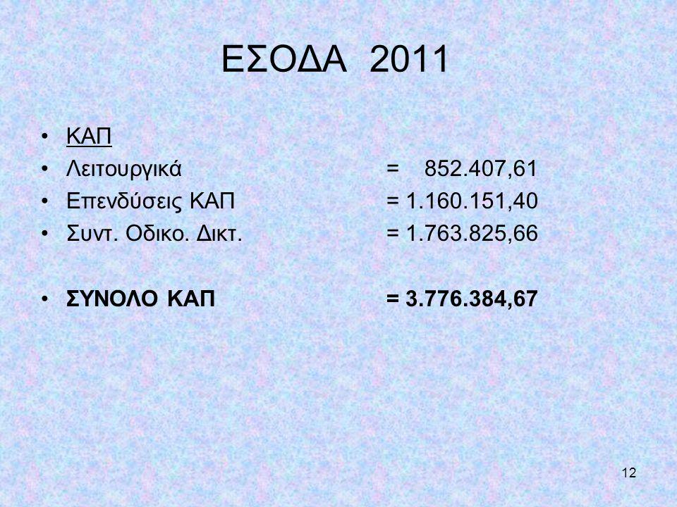 12 ΕΣΟΔΑ 2011 •ΚΑΠ •Λειτουργικά = 852.407,61 •Επενδύσεις ΚΑΠ= 1.160.151,40 •Συντ. Οδικο. Δικτ.= 1.763.825,66 •ΣΥΝΟΛΟ ΚΑΠ = 3.776.384,67