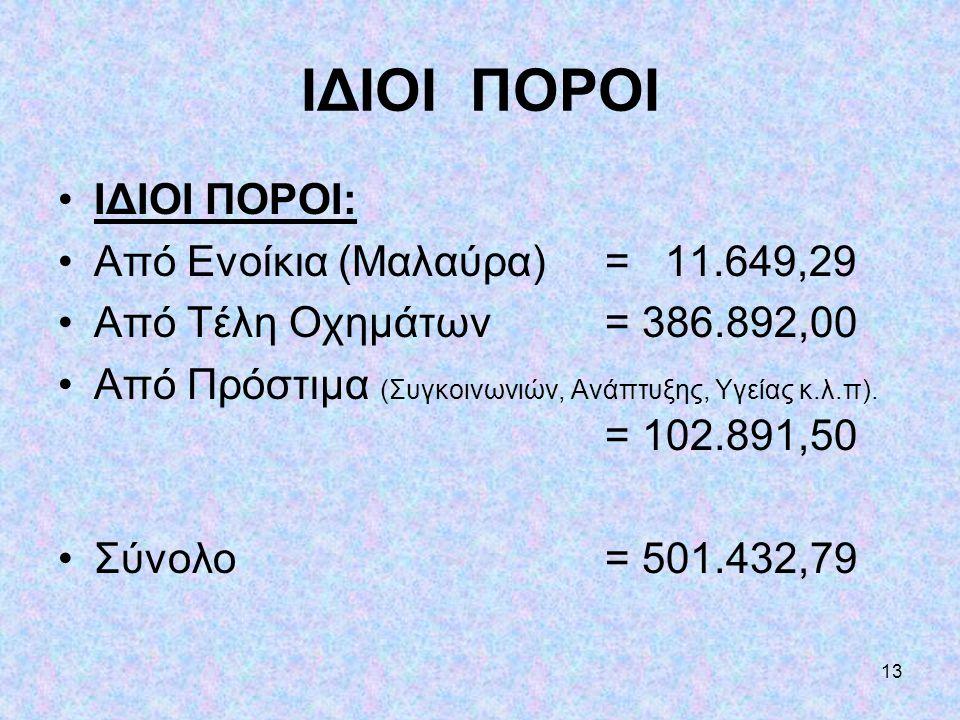 13 ΙΔΙΟΙ ΠΟΡΟΙ •ΙΔΙΟΙ ΠΟΡΟΙ: •Από Ενοίκια (Μαλαύρα)= 11.649,29 •Από Τέλη Οχημάτων = 386.892,00 •Από Πρόστιμα (Συγκοινωνιών, Ανάπτυξης, Υγείας κ.λ.π).