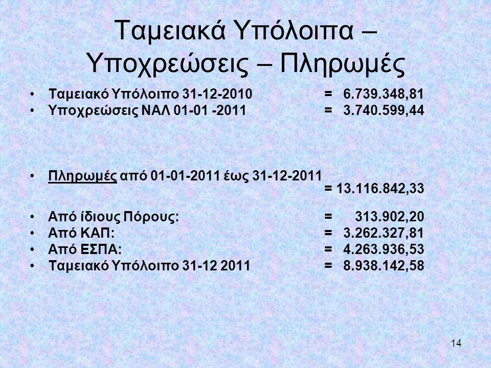 14 Ταμειακά Υπόλοιπα – Υποχρεώσεις – Πληρωμές •Ταμειακό Υπόλοιπο 31-12-2010= 6.739.348,81 •Υποχρεώσεις ΝΑΛ 01-01 -2011 = 3.740.599,44 •Πληρωμές από 01
