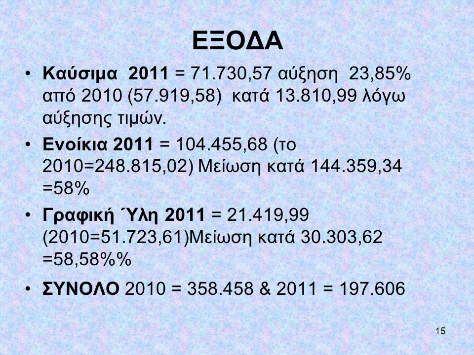 15 ΕΞΟΔΑ •Καύσιμα 2011 = 71.730,57 αύξηση 23,85% από 2010 (57.919,58) κατά 13.810,99 λόγω αύξησης τιμών. •Ενοίκια 2011 = 104.455,68 (το 2010=248.815,0