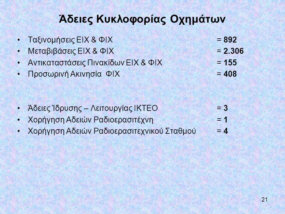 21 Άδειες Κυκλοφορίας Οχημάτων •Ταξινομήσεις ΕΙΧ & ΦΙΧ = 892 •Μεταβιβάσεις ΕΙΧ & ΦΙΧ= 2.306 •Αντικαταστάσεις Πινακίδων ΕΙΧ & ΦΙΧ= 155 •Προσωρινή Ακινη