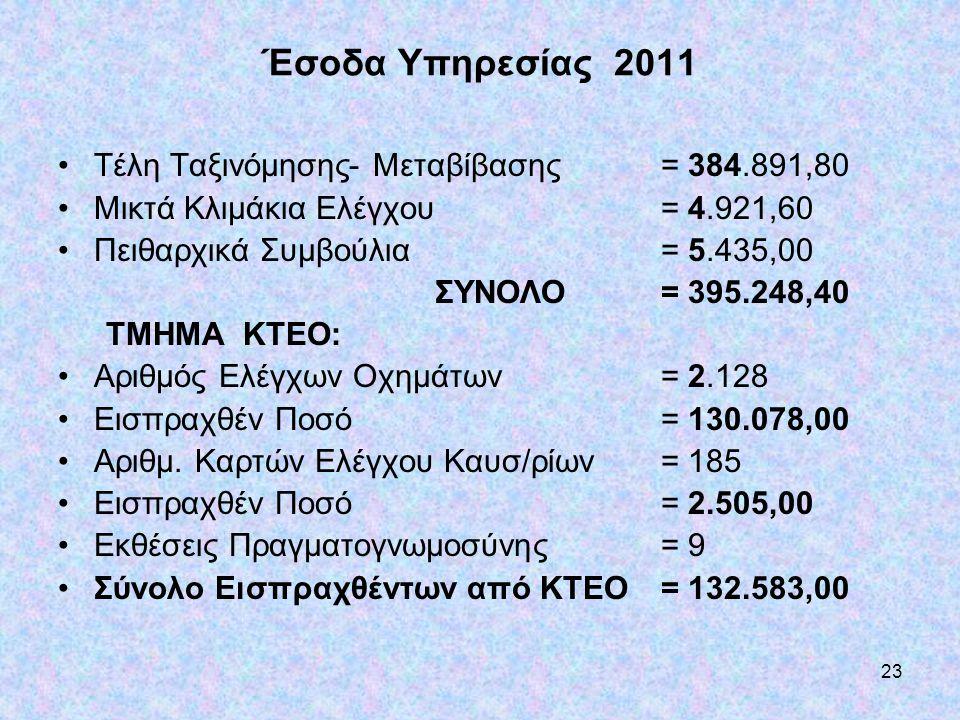 23 Έσοδα Υπηρεσίας 2011 •Τέλη Ταξινόμησης- Μεταβίβασης= 384.891,80 •Μικτά Κλιμάκια Ελέγχου = 4.921,60 •Πειθαρχικά Συμβούλια= 5.435,00 ΣΥΝΟΛΟ= 395.248,