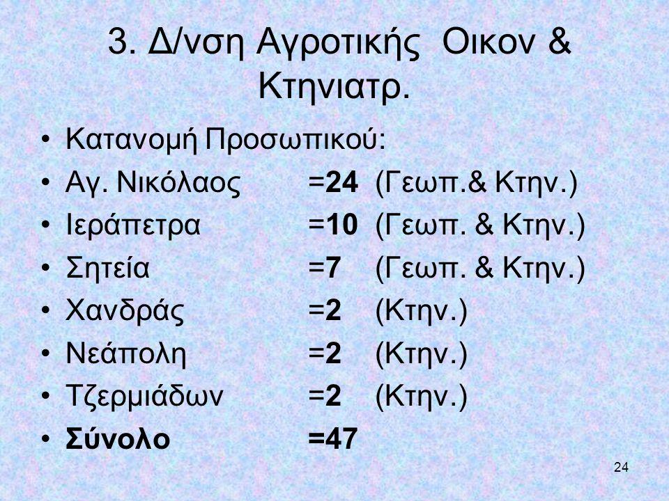 24 3. Δ/νση Αγροτικής Οικον & Κτηνιατρ. •Κατανομή Προσωπικού: •Αγ. Νικόλαος =24 (Γεωπ.& Κτην.) •Ιεράπετρα =10 (Γεωπ. & Κτην.) •Σητεία =7 (Γεωπ. & Κτην