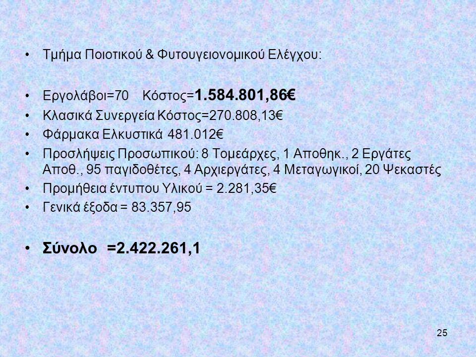 25 •Τμήμα Ποιοτικού & Φυτουγειονομικού Ελέγχου: •Εργολάβοι=70 Κόστος= 1.584.801,86€ •Κλασικά Συνεργεία Κόστος=270.808,13€ •Φάρμακα Ελκυστικά481.012€ •