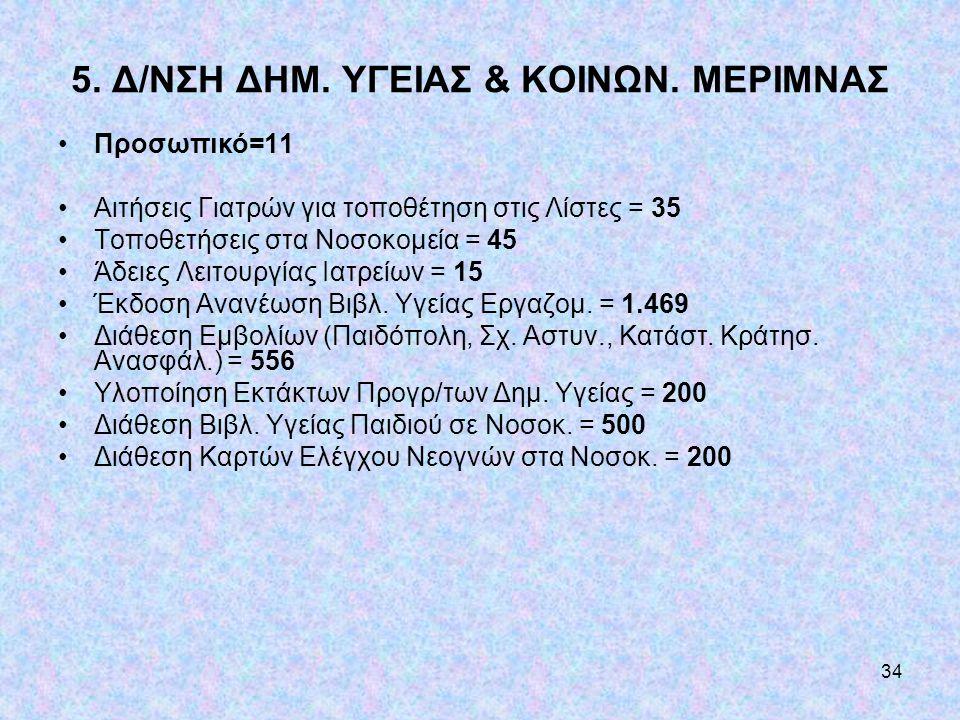 34 5. Δ/ΝΣΗ ΔΗΜ. ΥΓΕΙΑΣ & ΚΟΙΝΩΝ. ΜΕΡΙΜΝΑΣ •Προσωπικό=11 •Αιτήσεις Γιατρών για τοποθέτηση στις Λίστες = 35 •Τοποθετήσεις στα Νοσοκομεία = 45 •Άδειες Λ
