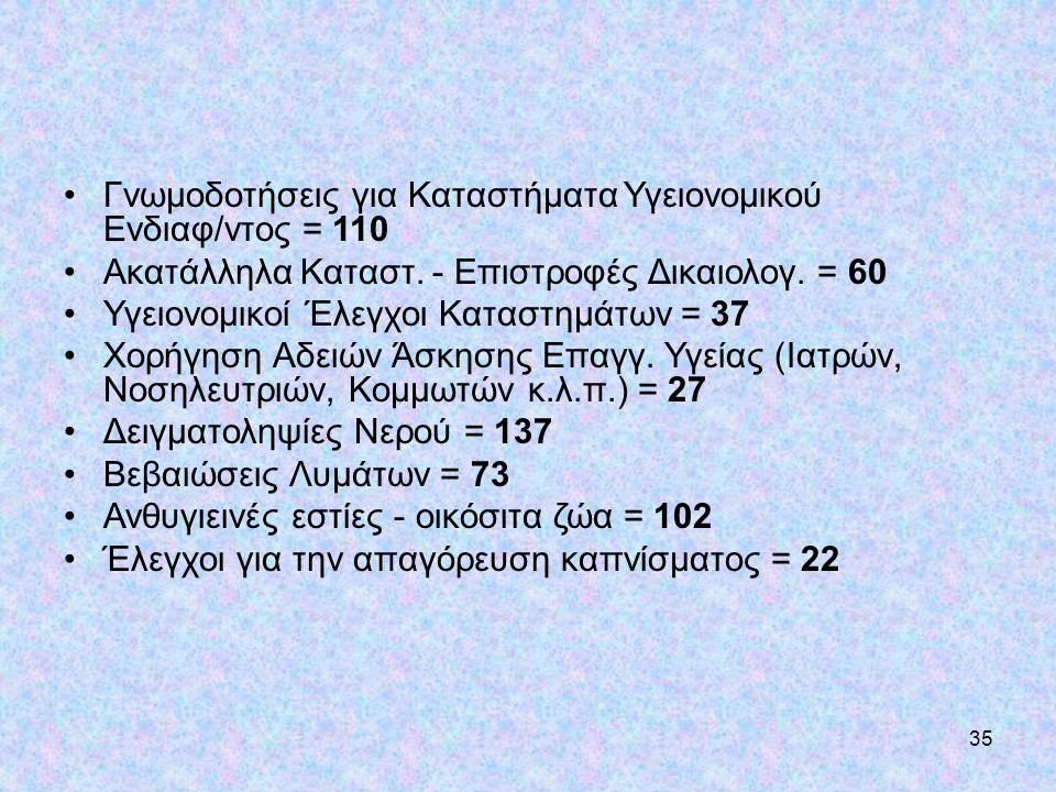 35 •Γνωμοδοτήσεις για Καταστήματα Υγειονομικού Ενδιαφ/ντος = 110 •Ακατάλληλα Καταστ. - Επιστροφές Δικαιολογ. = 60 •Υγειονομικοί Έλεγχοι Καταστημάτων =