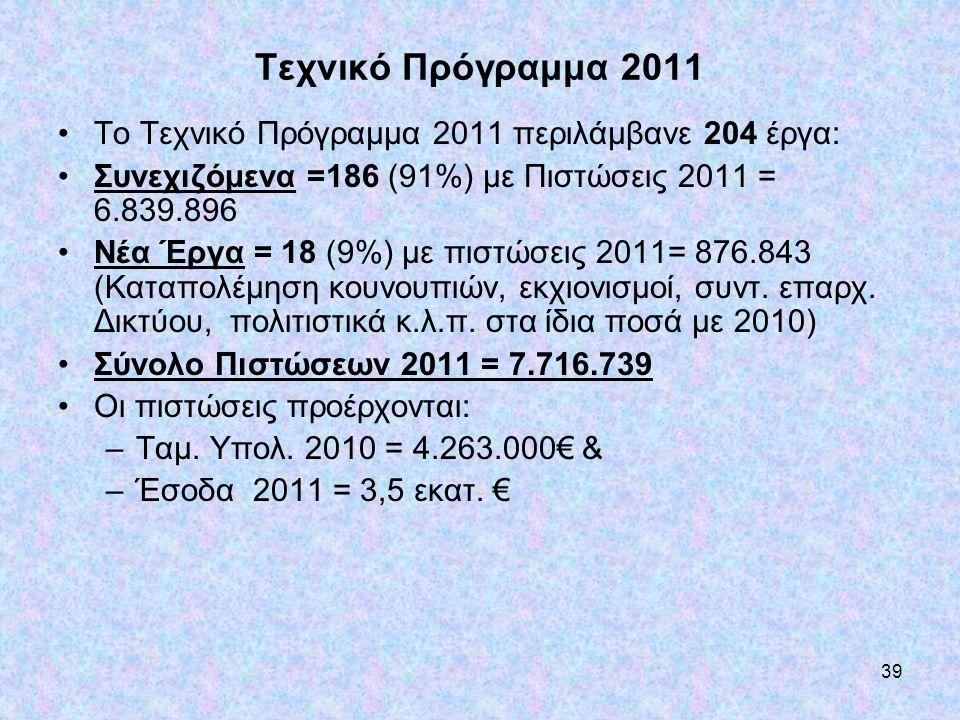 39 Τεχνικό Πρόγραμμα 2011 •Το Τεχνικό Πρόγραμμα 2011 περιλάμβανε 204 έργα: •Συνεχιζόμενα =186 (91%) με Πιστώσεις 2011 = 6.839.896 •Νέα Έργα = 18 (9%)