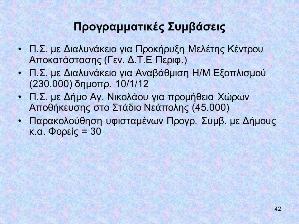42 Προγραμματικές Συμβάσεις •Π.Σ. με Διαλυνάκειο για Προκήρυξη Μελέτης Κέντρου Αποκατάστασης (Γεν. Δ.Τ.Ε Περιφ.) •Π.Σ. με Διαλυνάκειο για Αναβάθμιση Η