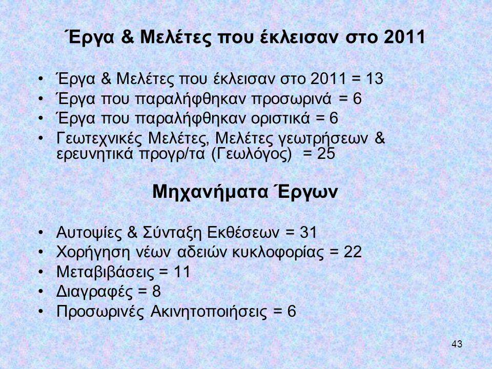 43 Έργα & Μελέτες που έκλεισαν στο 2011 •Έργα & Μελέτες που έκλεισαν στο 2011 = 13 •Έργα που παραλήφθηκαν προσωρινά = 6 •Έργα που παραλήφθηκαν οριστικ