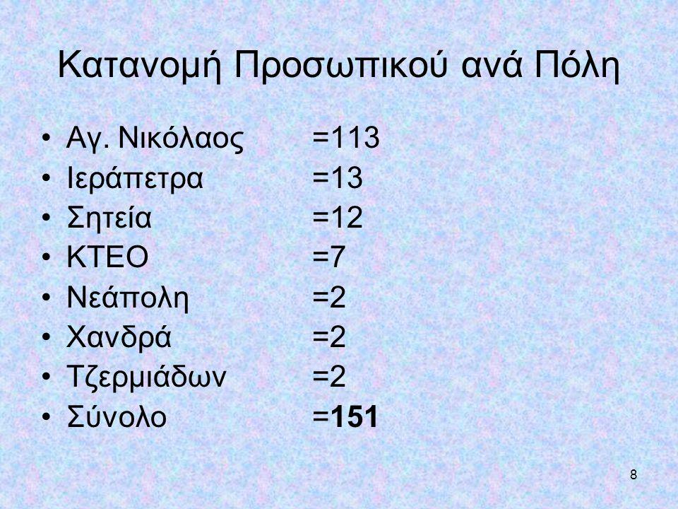 8 Κατανομή Προσωπικού ανά Πόλη •Αγ. Νικόλαος =113 •Ιεράπετρα=13 •Σητεία=12 •ΚΤΕΟ =7 •Νεάπολη =2 •Χανδρά=2 •Τζερμιάδων =2 •Σύνολο =151