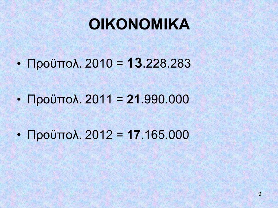 9 ΟΙΚΟΝΟΜΙΚΑ •Προϋπολ. 2010 = 13.228.283 •Προϋπολ. 2011 = 21.990.000 •Προϋπολ. 2012 = 17.165.000