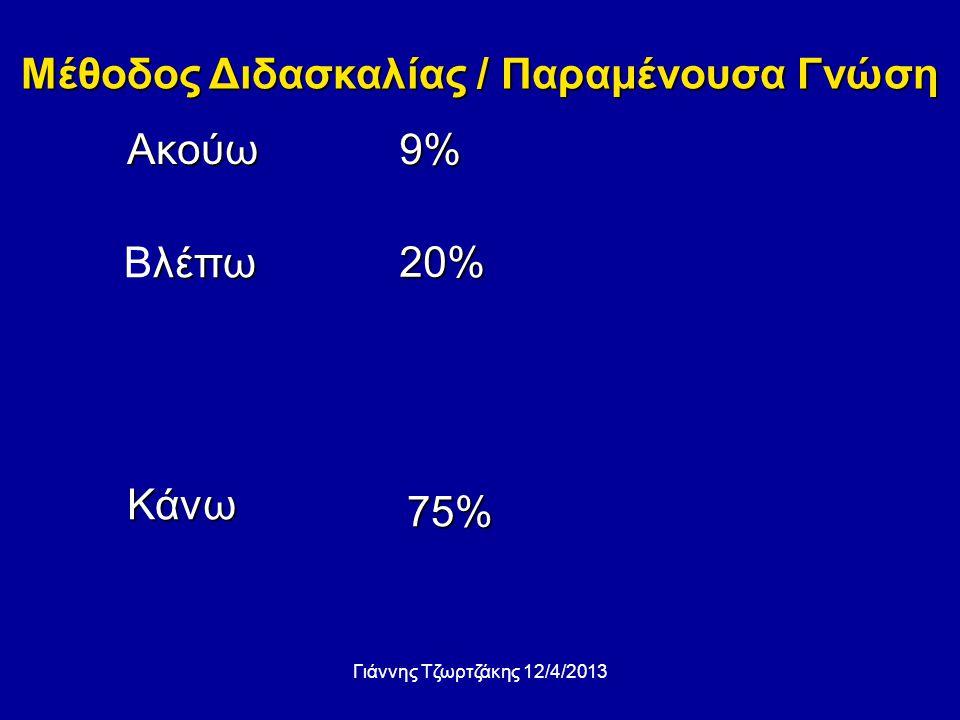 Ακούω λέπω Βλέπω Κάνω 9% 20% 75% Μέθοδος Διδασκαλίας / Παραμένουσα Γνώση Γιάννης Τζωρτζάκης 12/4/2013
