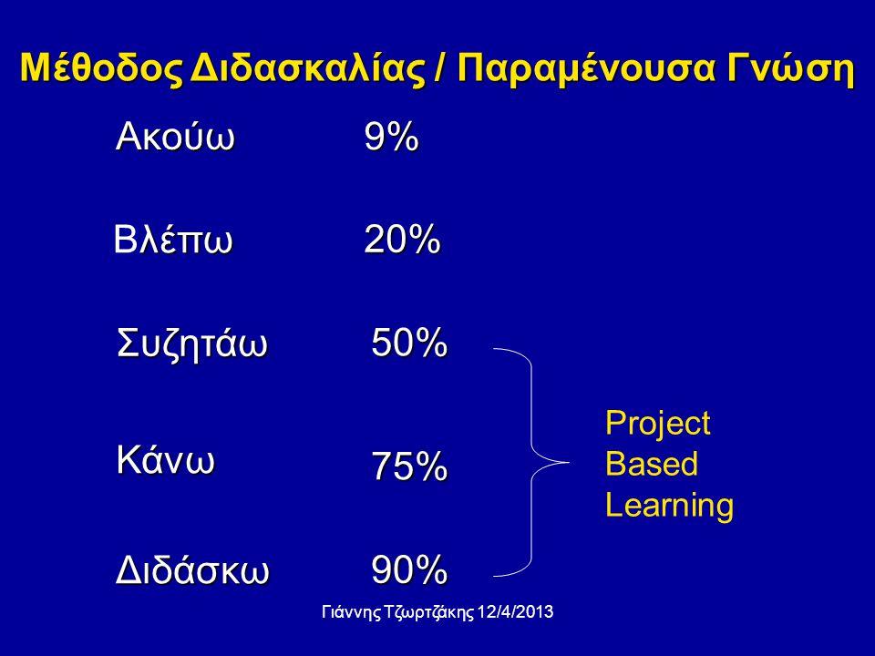 Ακούω λέπω Βλέπω Κάνω Συζητάω Διδάσκω 9% 20% 50% 75% 90% Project Based Learning Μέθοδος Διδασκαλίας / Παραμένουσα Γνώση Γιάννης Τζωρτζάκης 12/4/2013