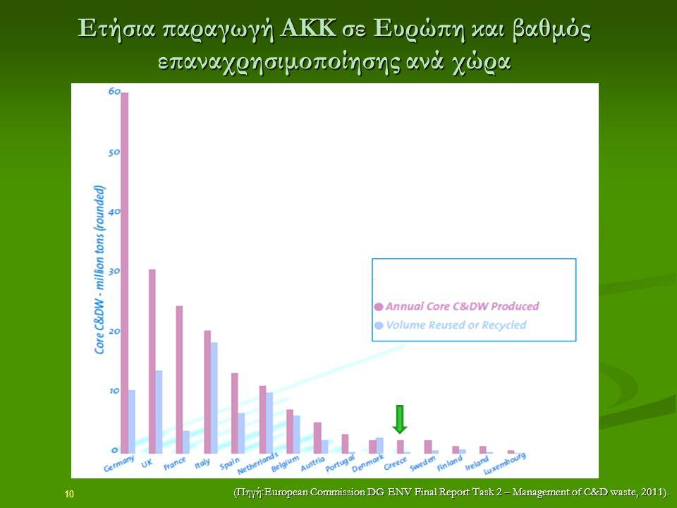 10 Ετήσια παραγωγή ΑΚΚ σε Ευρώπη και βαθμός επαναχρησιμοποίησης ανά χώρα (Πηγή:European Commission DG ENV Final Report Task 2 – Management of C&D wast