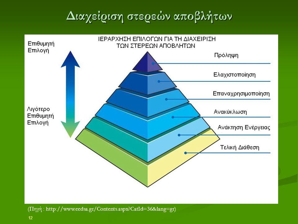 12 Διαχείριση στερεών αποβλήτων (Πηγή : http://www.eedsa.gr/Contents.aspx?CatId=36&lang=gr)