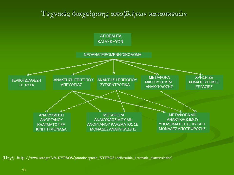 13 Τεχνικές διαχείρισης αποβλήτων κατασκευών (Πηγή : http:// www.uest.gr/Life-KYPROS/proodos/greek_KYPROS/deliverable_4/senaria_diaxeirisis.doc ) AΠΟΒ