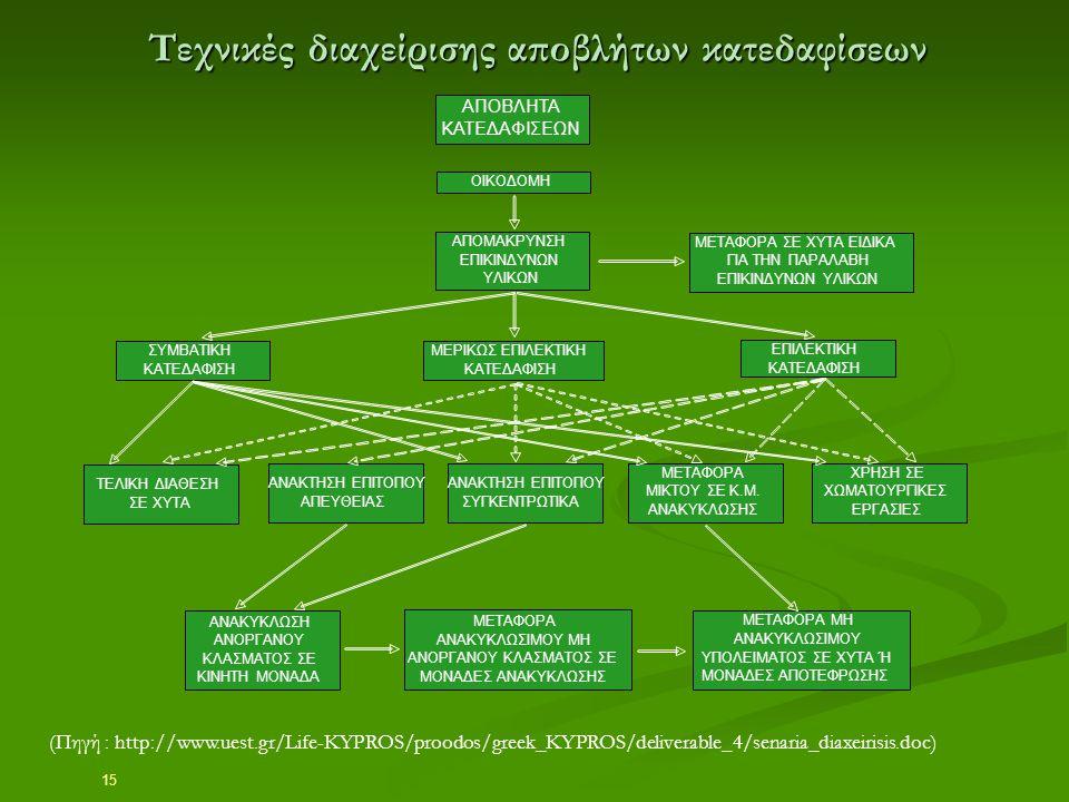 15 Τεχνικές διαχείρισης αποβλήτων κατεδαφίσεων (Πηγή : http://www.uest.gr/Life-KYPROS/proodos/greek_KYPROS/deliverable_4/senaria_diaxeirisis.doc) AΠΟΒ