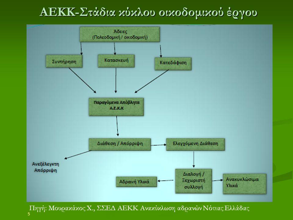 5 ΑΕΚΚ-Στάδια κύκλου οικοδομικού έργου Πηγή: Μουρακάκος Χ., ΣΣΕΔ ΑΕΚΚ Ανακύκλωση αδρανών Νότιας Ελλάδας
