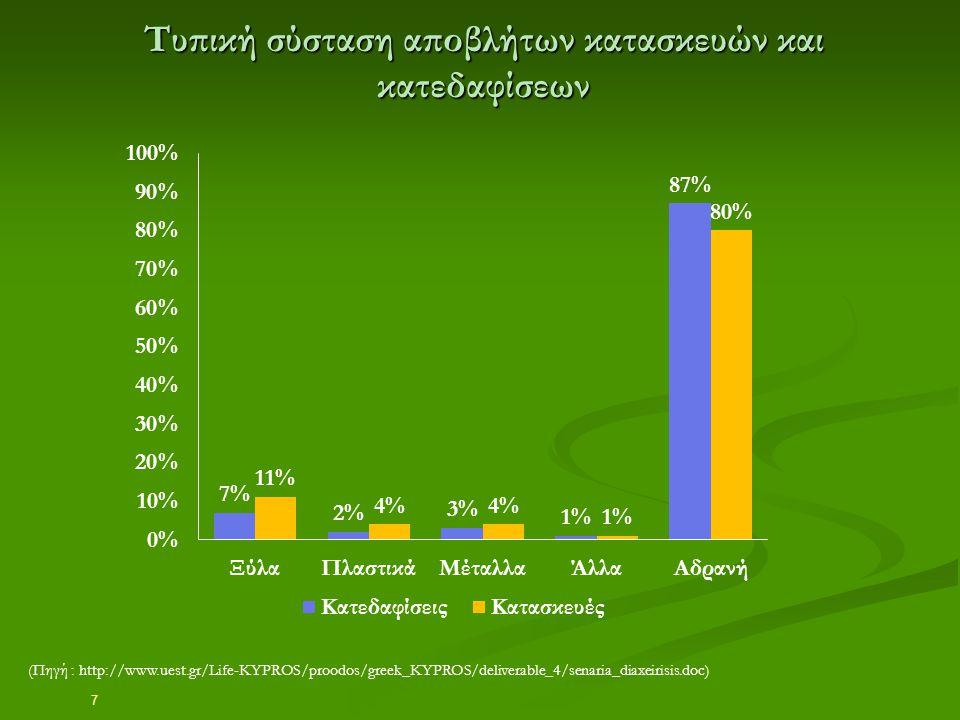 7 Τυπική σύσταση αποβλήτων κατασκευών και κατεδαφίσεων (Πηγή : http://www.uest.gr/Life-KYPROS/proodos/greek_KYPROS/deliverable_4/senaria_diaxeirisis.d