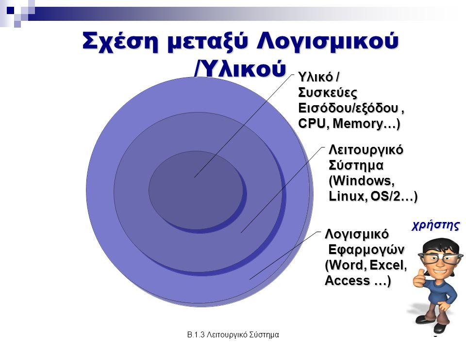 Β.1.3 Λειτουργικό Σύστημα9 Υλικό / Συσκεύες Εισόδου/εξόδου, CPU, Memory…) ΛειτουργικόΣύστημα(Windows, Linux, OS/2…) Λογισμικό Εφαρμογών Εφαρμογών (Word, Excel, PP, Access …) χρήστης Σχέση μεταξύ Λογισμικού /Υλικού