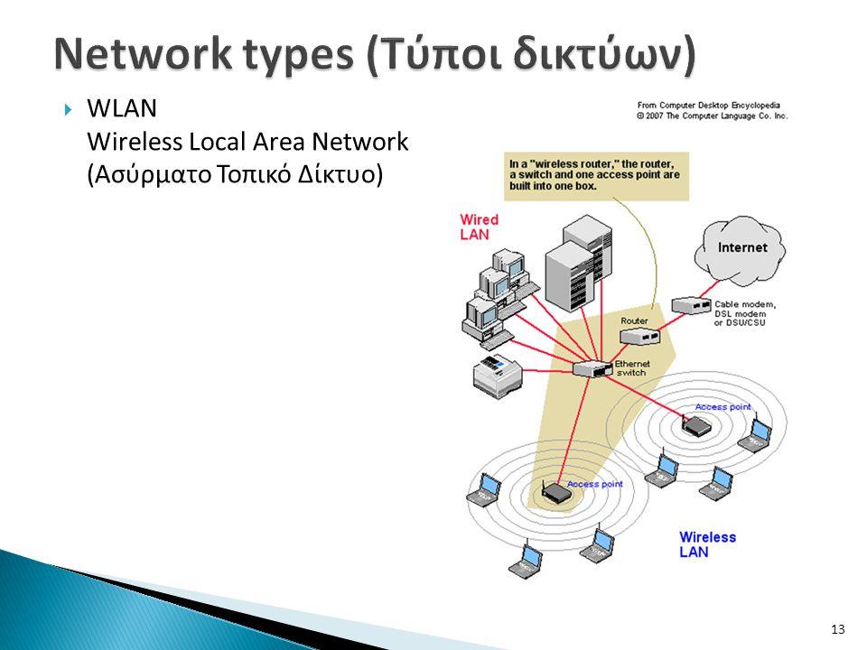  WLAN Wireless Local Area Network (Ασύρματο Τοπικό Δίκτυο) 13